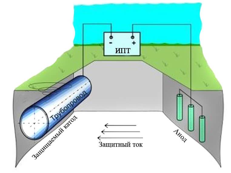 Блуждающие токи в грунтах