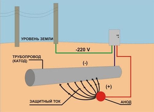 Измерение интенсивности блуждающих токов в грунтах